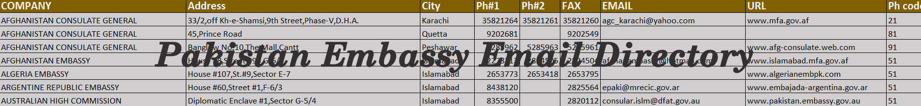 Pakistan Embassy Email Addresses